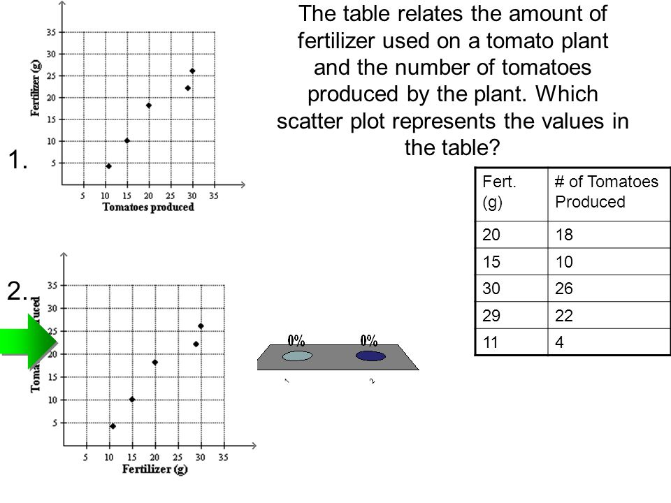 The table relates the amount of fertilizer used on a tomato plant and the number of tomatoes produced by the plant. Which scatter plot represents the