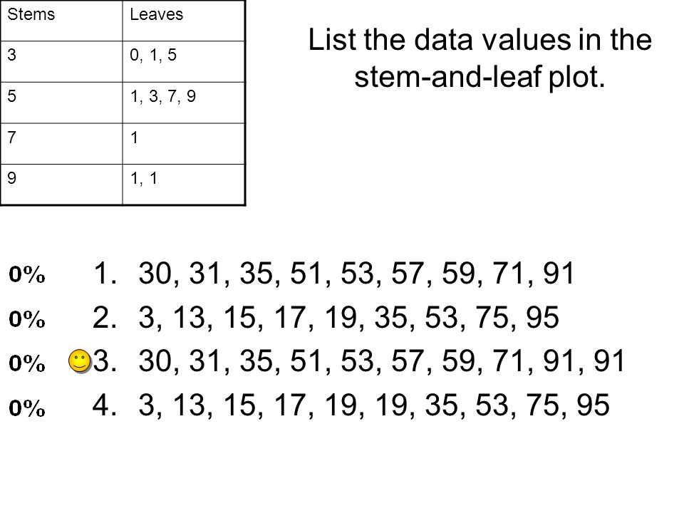 StemsLeaves 30, 1, 5 51, 3, 7, 9 71 91, 1 List the data values in the stem-and-leaf plot. 1.30, 31, 35, 51, 53, 57, 59, 71, 91 2.3, 13, 15, 17, 19, 35