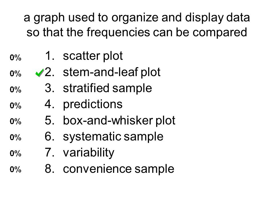 a graph used to organize and display data so that the frequencies can be compared 1.scatter plot 2.stem-and-leaf plot 3.stratified sample 4.prediction