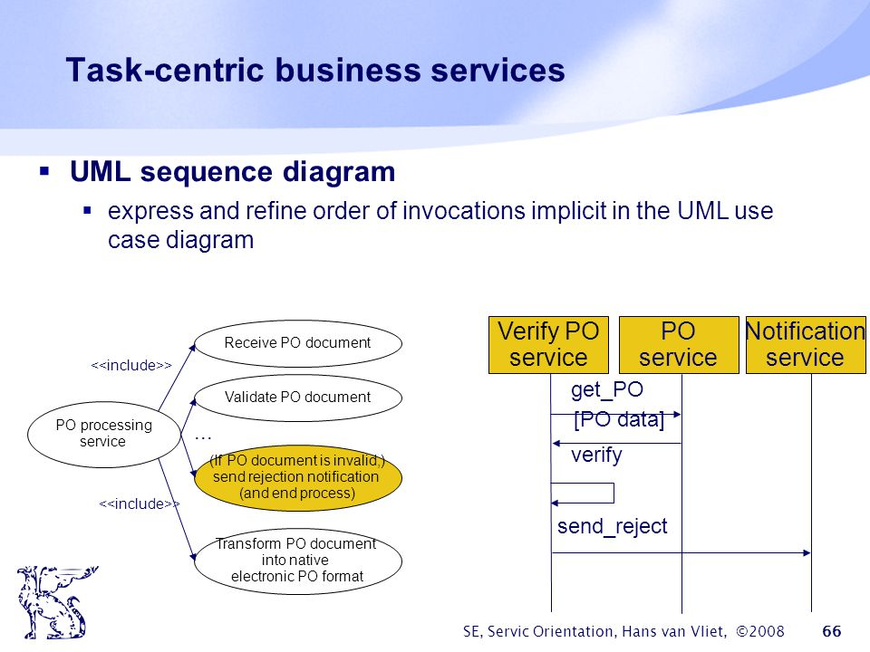 SE, Servic Orientation, Hans van Vliet, ©2008 66 Task-centric business services UML sequence diagram express and refine order of invocations implicit