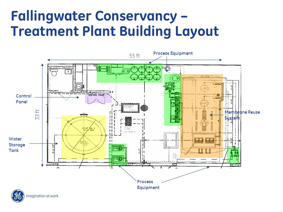 Fallingwater Conservancy – Treatment Plant Building Layout 55 ft 33 ft Membrane Reuse System Process Equipment Water Storage Tank Control Panel Process Equipment