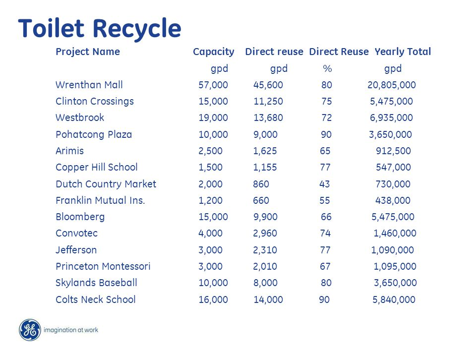 Toilet Recycle Project Name Capacity Direct reuse Direct Reuse Yearly Total gpd gpd % gpd Wrenthan Mall 57,000 45,600 80 20,805,000 Clinton Crossings 15,000 11,250 75 5,475,000 Westbrook 19,000 13,680 72 6,935,000 Pohatcong Plaza 10,000 9,000 90 3,650,000 Arimis 2,500 1,625 65 912,500 Copper Hill School 1,500 1,155 77 547,000 Dutch Country Market2,000 860 43 730,000 Franklin Mutual Ins.