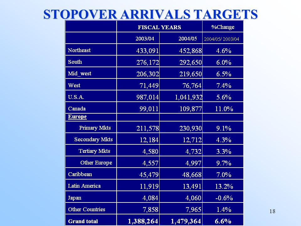18 STOPOVER ARRIVALS TARGETS