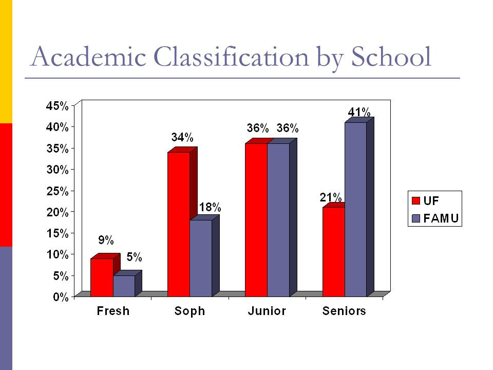 Academic Classification by School