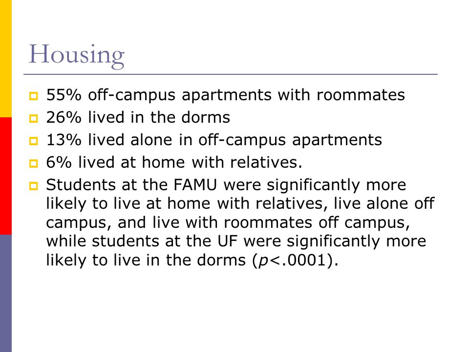 Housing 55% off-campus apartments with roommates 26% lived in the dorms 13% lived alone in off-campus apartments 6% lived at home with relatives.
