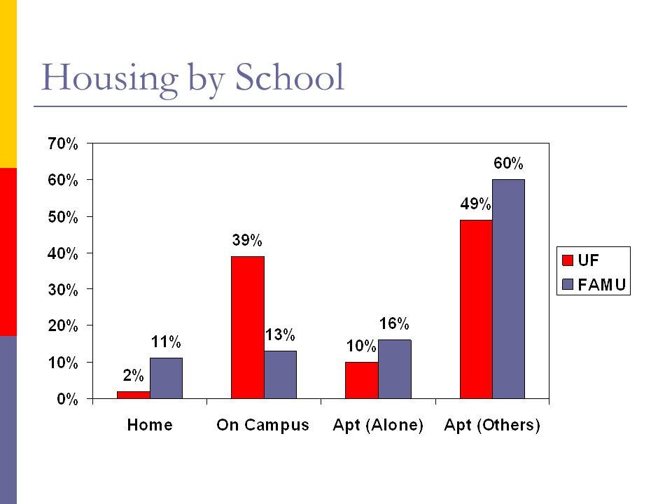 Housing by School