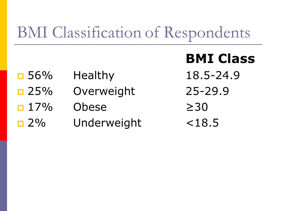 BMI Classification of Respondents BMI Class 56% Healthy 18.5-24.9 25% Overweight 25-29.9 17% Obese 30 2% Underweight <18.5