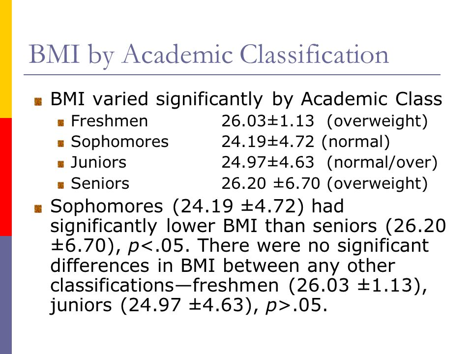 BMI by Academic Classification BMI varied significantly by Academic Class Freshmen 26.03±1.13 (overweight) Sophomores 24.19±4.72 (normal) Juniors24.97±4.63 (normal/over) Seniors 26.20 ±6.70 (overweight) Sophomores (24.19 ±4.72) had significantly lower BMI than seniors (26.20 ±6.70), p.05.