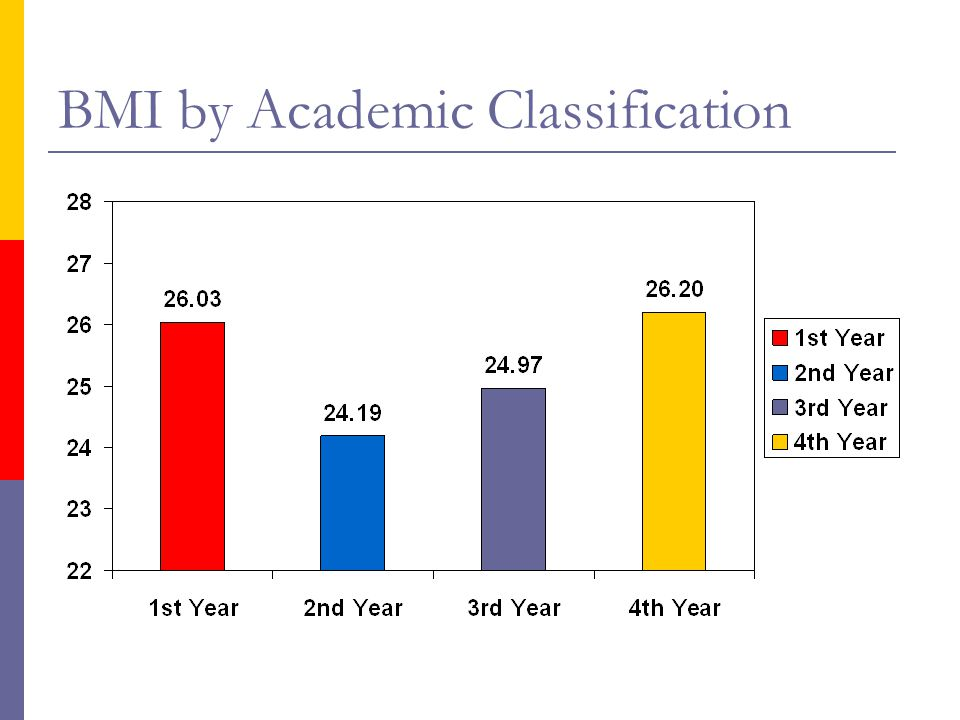 BMI by Academic Classification