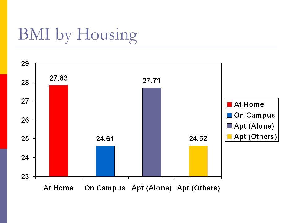 BMI by Housing