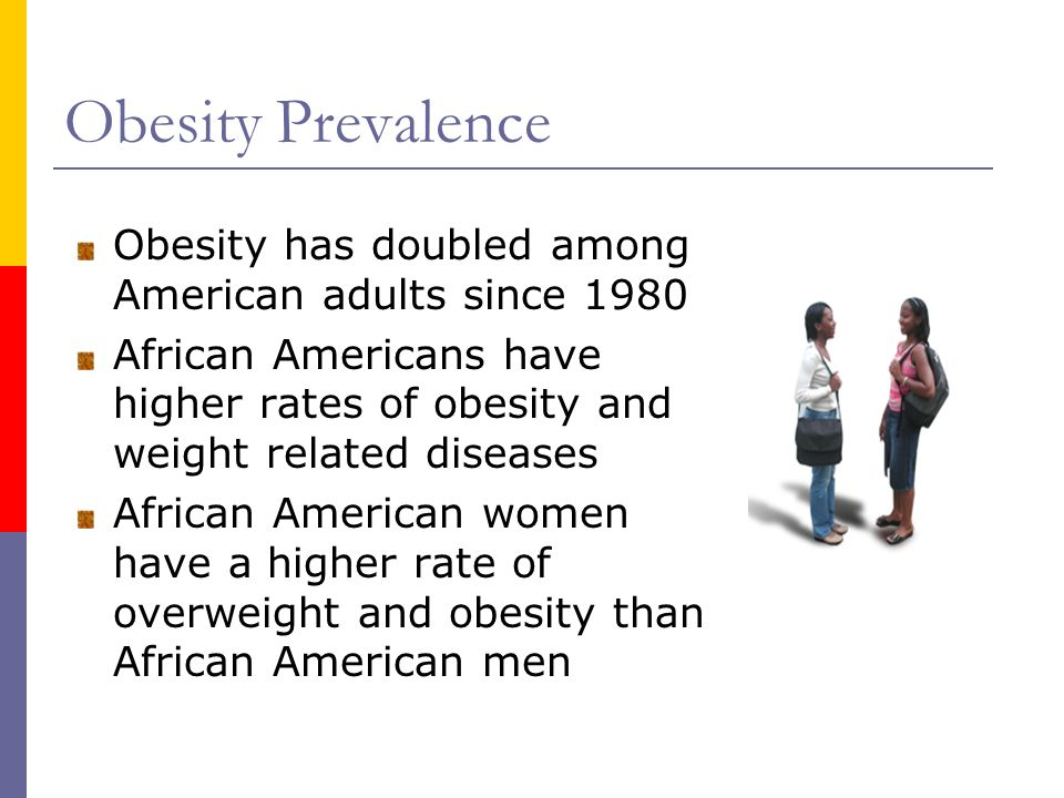 Obesity Prevalence Obesity has doubled among American adults since 1980 African Americans have higher rates of obesity and weight related diseases African American women have a higher rate of overweight and obesity than African American men