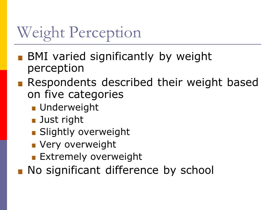 Weight Perception BMI varied significantly by weight perception Respondents described their weight based on five categories Underweight Just right Slightly overweight Very overweight Extremely overweight No significant difference by school