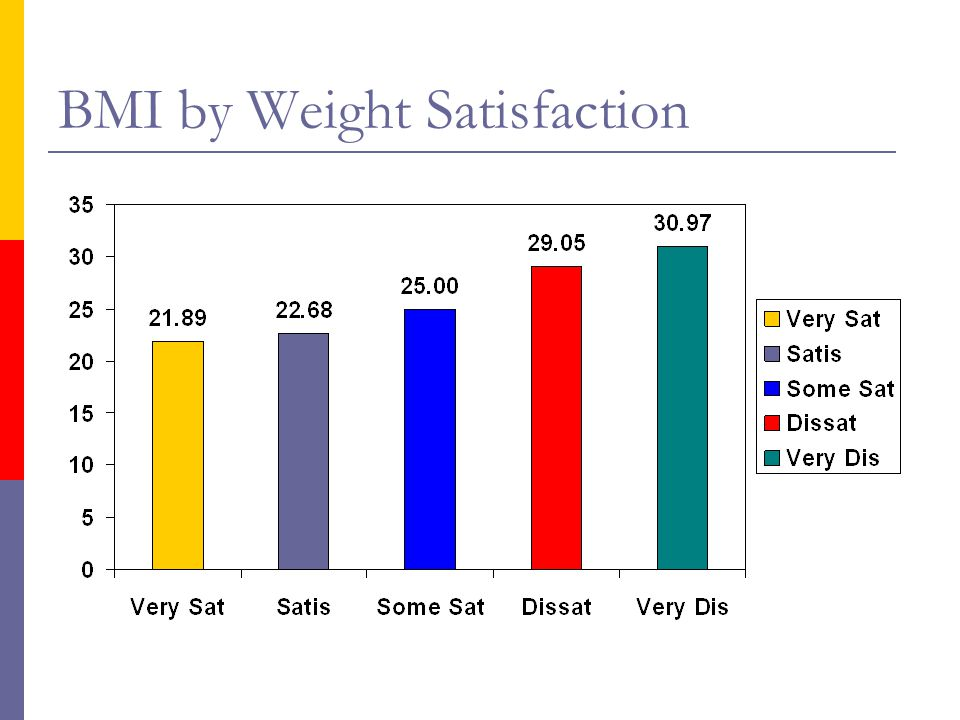 BMI by Weight Satisfaction