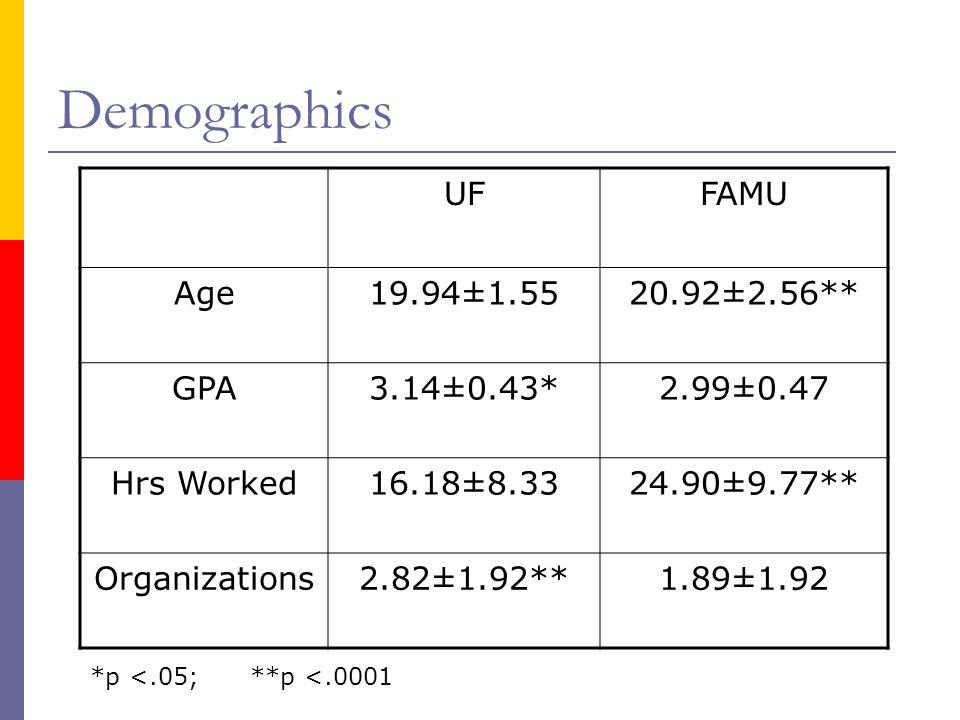 Demographics UFFAMU Age19.94±1.5520.92±2.56** GPA3.14±0.43*2.99±0.47 Hrs Worked16.18±8.3324.90±9.77** Organizations2.82±1.92**1.89±1.92 *p <.05; **p <.0001