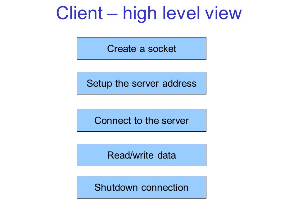 Client – high level view Create a socket Setup the server address Connect to the server Read/write data Shutdown connection