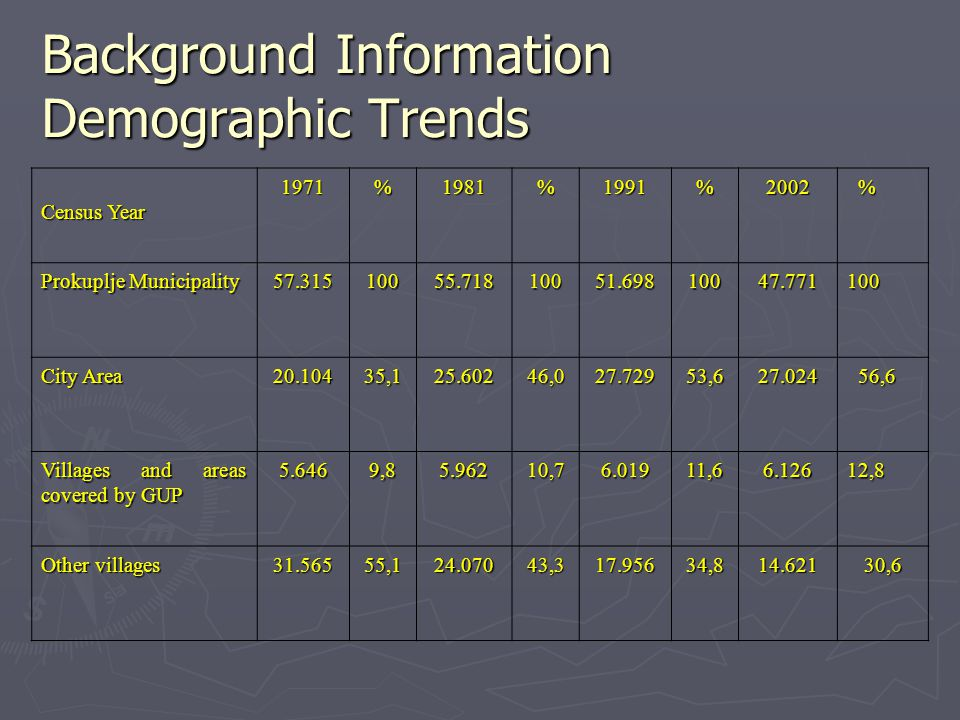Background Information Demographic Trends Census Year 1971%1981%1991%2002 % Prokuplje Municipality 57.31510055.71810051.69810047.771100 City Area 20.1