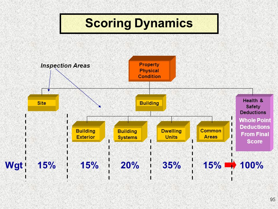 95 Wgt15% 20%35%15%100% Property Physical Condition Inspection Areas Site Health & Safety Deductions Whole Point Deductions From Final Score Building
