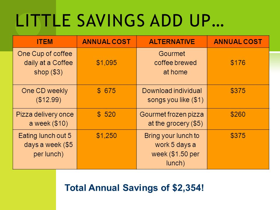 LITTLE SAVINGS ADD UP… ITEMANNUAL COSTALTERNATIVEANNUAL COST One Cup of coffee daily at a Coffee shop ($3) $1,095 Gourmet coffee brewed at home $176 One CD weekly ($12.99) $ 675 Download individual songs you like ($1) $375 Pizza delivery once a week ($10) $ 520 Gourmet frozen pizza at the grocery ($5) $260 Eating lunch out 5 days a week ($5 per lunch) $1,250Bring your lunch to work 5 days a week ($1.50 per lunch) $375 Total Annual Savings of $2,354!