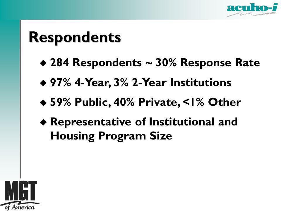 u 284 Respondents ~ 30% Response Rate u 97% 4-Year, 3% 2-Year Institutions u 59% Public, 40% Private, <1% Other u Representative of Institutional and