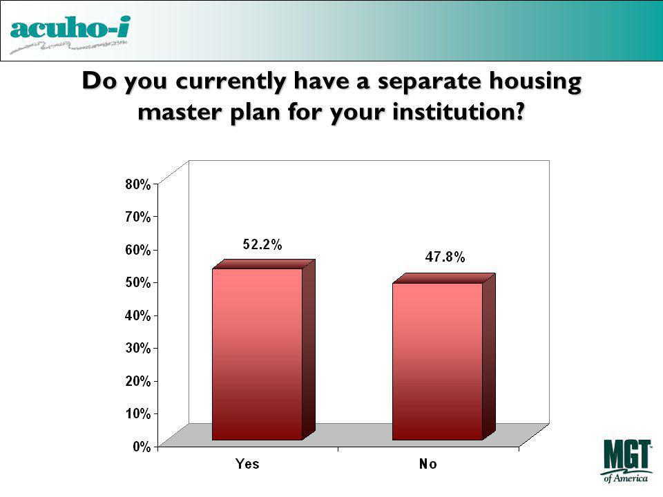 Do you currently have a separate housing master plan for your institution?