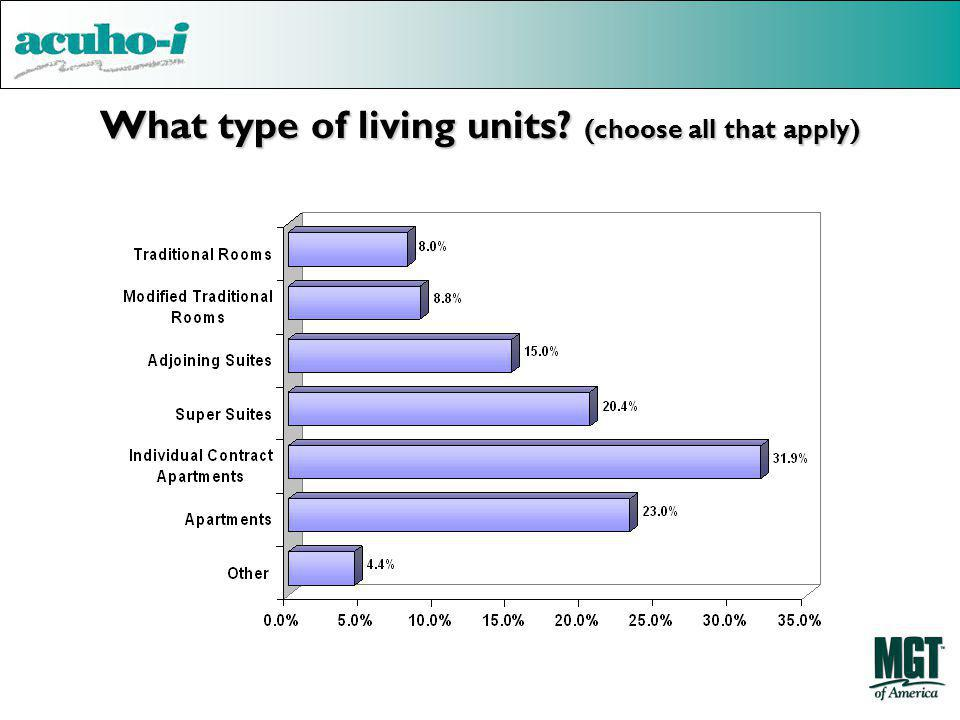 What type of living units? (choose all that apply)