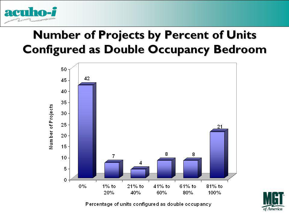 Number of Projects by Percent of Units Configured as Double Occupancy Bedroom