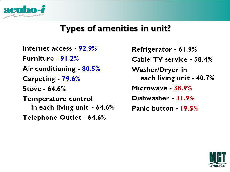 Types of amenities in unit? Internet access - 92.9% Furniture - 91.2% Air conditioning - 80.5% Carpeting - 79.6% Stove - 64.6% Temperature control in