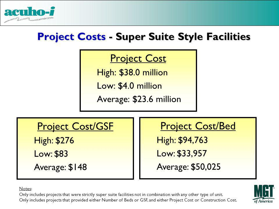 Project Costs - Super Suite Style Facilities Project Cost High: $38.0 million Low: $4.0 million Average: $23.6 million Project Cost/GSF High: $276 Low