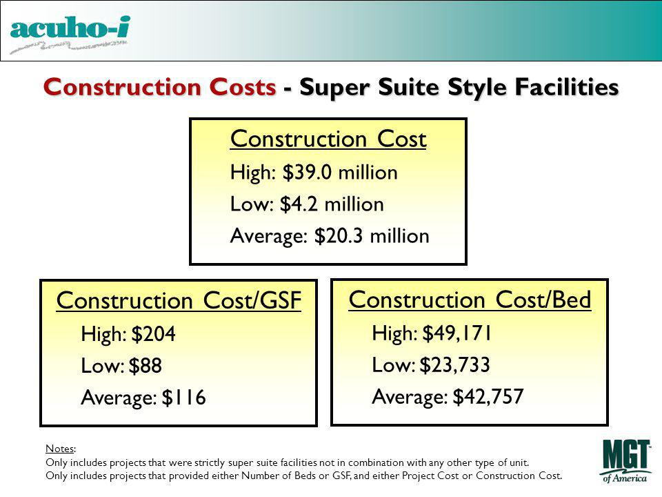 Construction Costs - Super Suite Style Facilities Construction Cost High: $39.0 million Low: $4.2 million Average: $20.3 million Construction Cost/GSF High: $204 Low: $88 Average: $116 Construction Cost/Bed High: $49,171 Low: $23,733 Average: $42,757 Notes: Only includes projects that were strictly super suite facilities not in combination with any other type of unit.