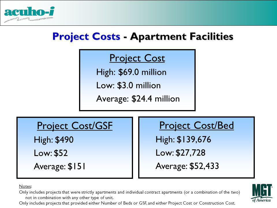 Project Costs - Apartment Facilities Project Cost High: $69.0 million Low: $3.0 million Average: $24.4 million Project Cost/GSF High: $490 Low: $52 Average: $151 Project Cost/Bed High: $139,676 Low: $27,728 Average: $52,433 Notes: Only includes projects that were strictly apartments and individual contract apartments (or a combination of the two) not in combination with any other type of unit.