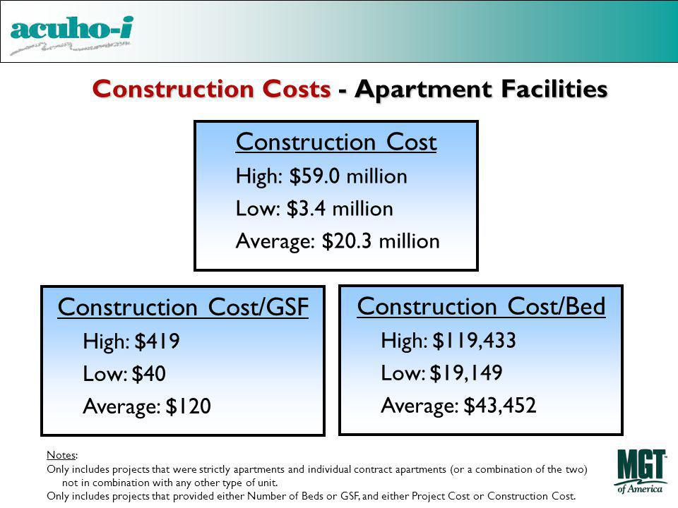 Construction Costs - Apartment Facilities Construction Cost High: $59.0 million Low: $3.4 million Average: $20.3 million Construction Cost/GSF High: $419 Low: $40 Average: $120 Construction Cost/Bed High: $119,433 Low: $19,149 Average: $43,452 Notes: Only includes projects that were strictly apartments and individual contract apartments (or a combination of the two) not in combination with any other type of unit.