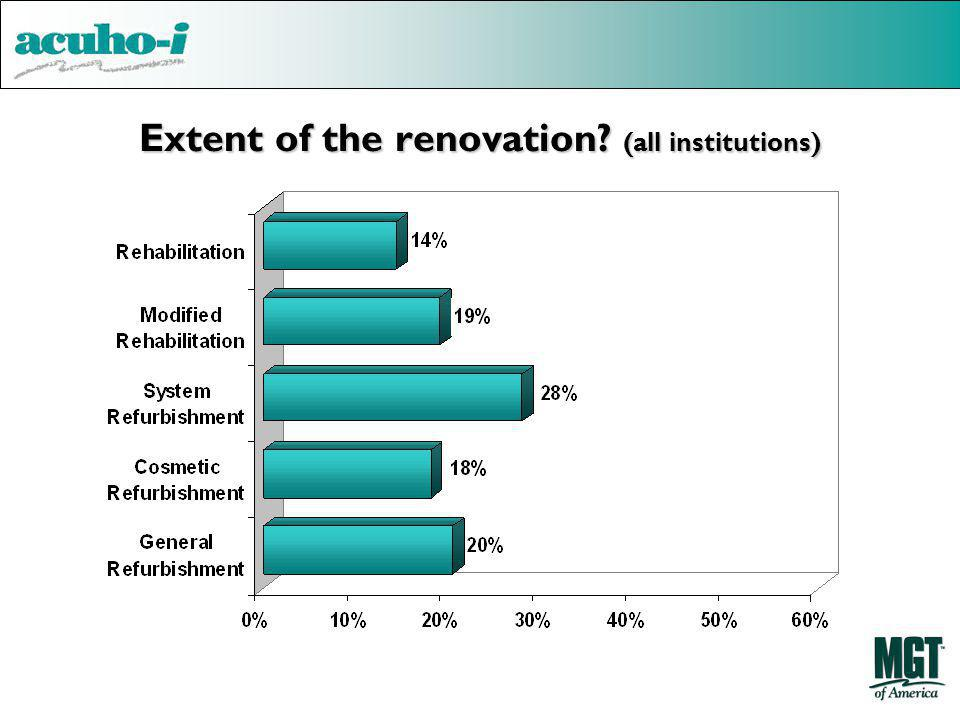 Extent of the renovation? (all institutions)