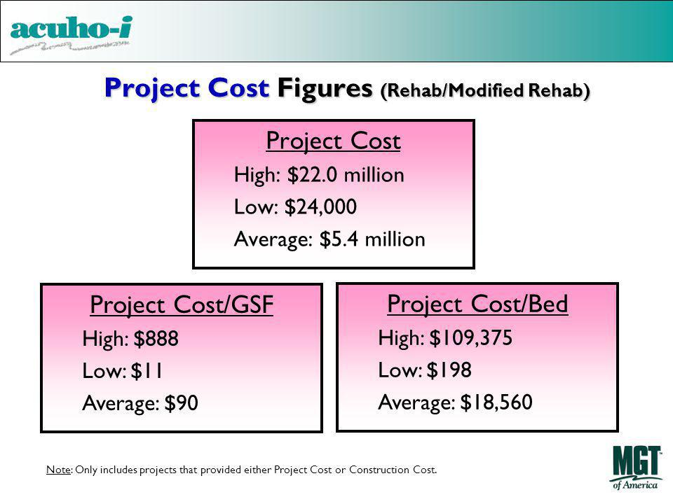 Project Cost Figures (Rehab/Modified Rehab) Project Cost High: $22.0 million Low: $24,000 Average: $5.4 million Project Cost/GSF High: $888 Low: $11 A