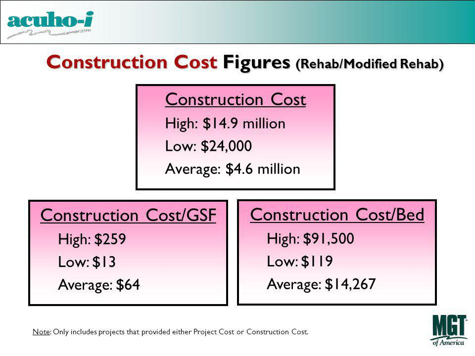 Construction Cost Figures (Rehab/Modified Rehab) Construction Cost High: $14.9 million Low: $24,000 Average: $4.6 million Construction Cost/GSF High: $259 Low: $13 Average: $64 Construction Cost/Bed High: $91,500 Low: $119 Average: $14,267 Note: Only includes projects that provided either Project Cost or Construction Cost.