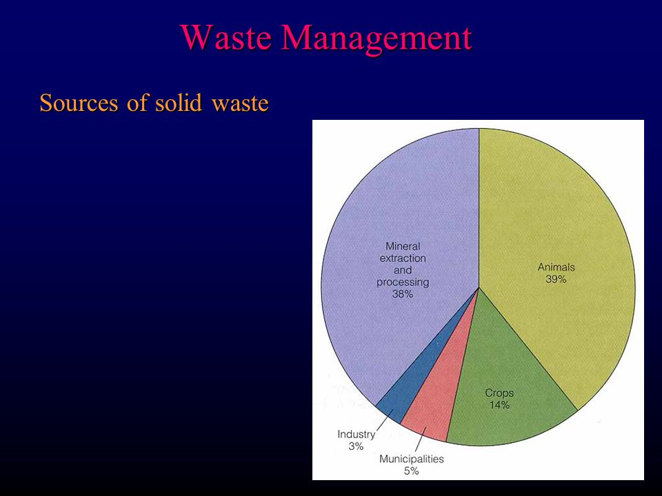 Waste Management We have a huge solid waste disposal problem: cities are producing far too much waste to dispose of F 80% of US trash landfills F 70% of these will fill and close in next 15 yrs.