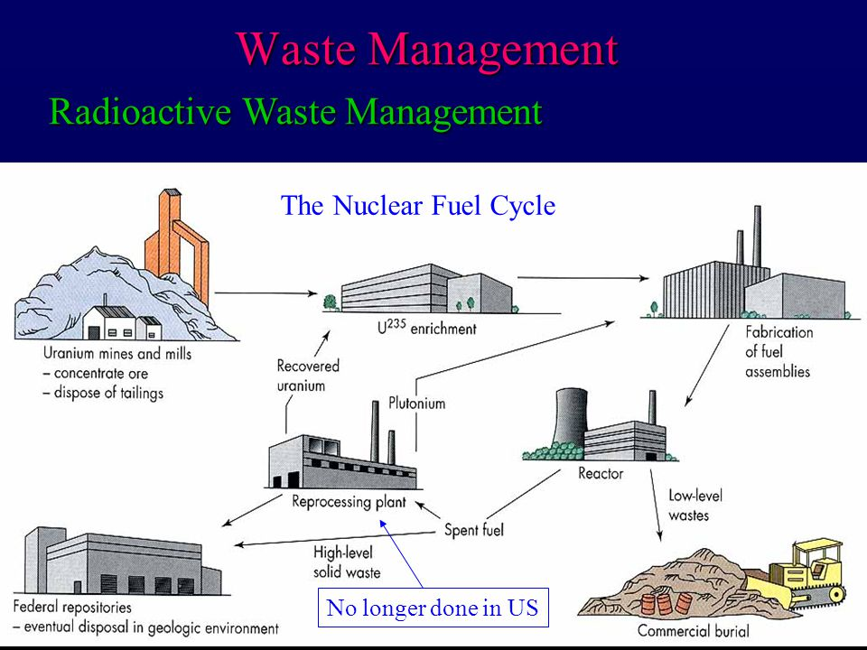 Waste Management Radioactive Waste Management The Nuclear Fuel Cycle No longer done in US
