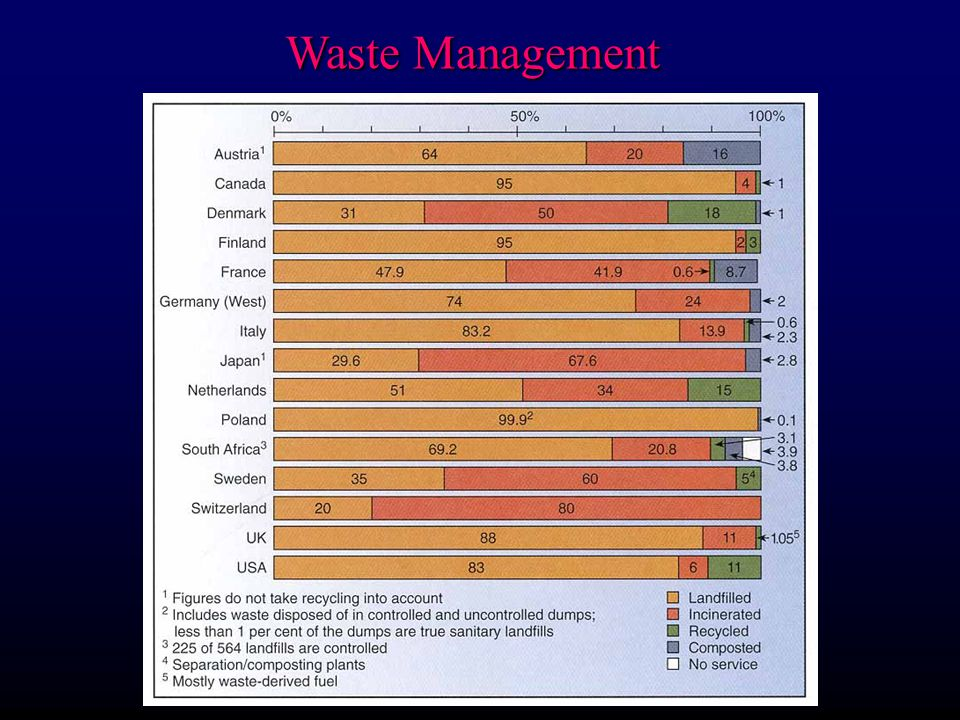 Waste Management l Site selection: F Location of groundwater table and flow regime with respect to site F Climate (arid is best of course) F Topographic relief s Low relief is most stable, but groundwater also a factor in humid areas: want it above the water table F Proximity to population and visual pollution (or air pollution if incinerate) F Type of soil and rock (best if low permeablility) Sanitary Landfills