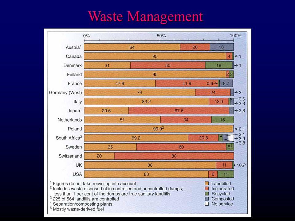 Waste Management 4) Deep-well Disposal Management of hazardous waste: