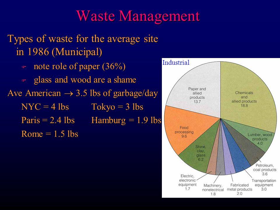 Waste Management 1.