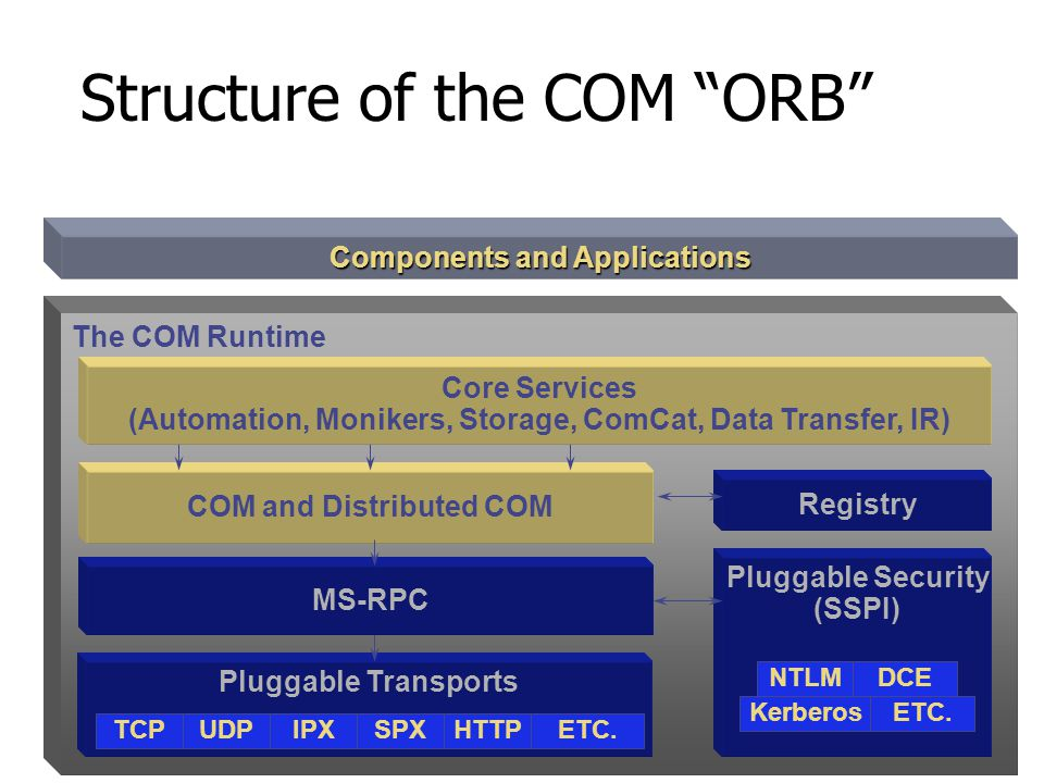 The COM Object Request Broker The model is about how the technology is used The ORB is how its implemented Microsoft calls it the COM Runtime Secure S