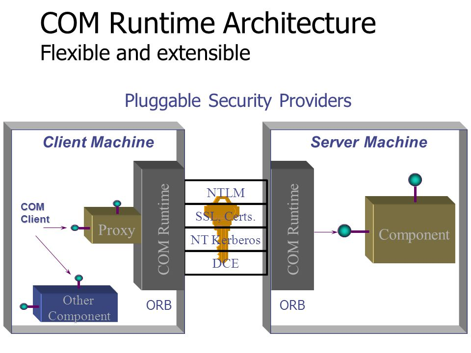 Pluggable Transports COM Client COM Runtime Architecture Flexible and extensible Component COM Runtime Server MachineClient Machine TCP, UDP SPX,IPX N