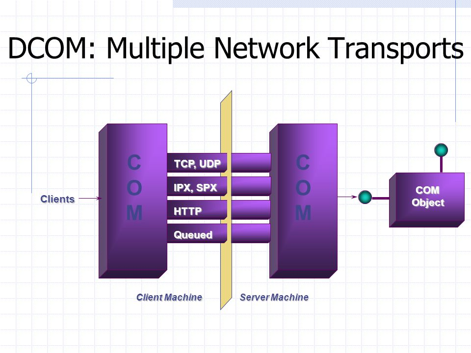 DCOM Features Services used in a standard way, regardless of location Any Programming Language Integrated with Development Tools Flexible Security Int