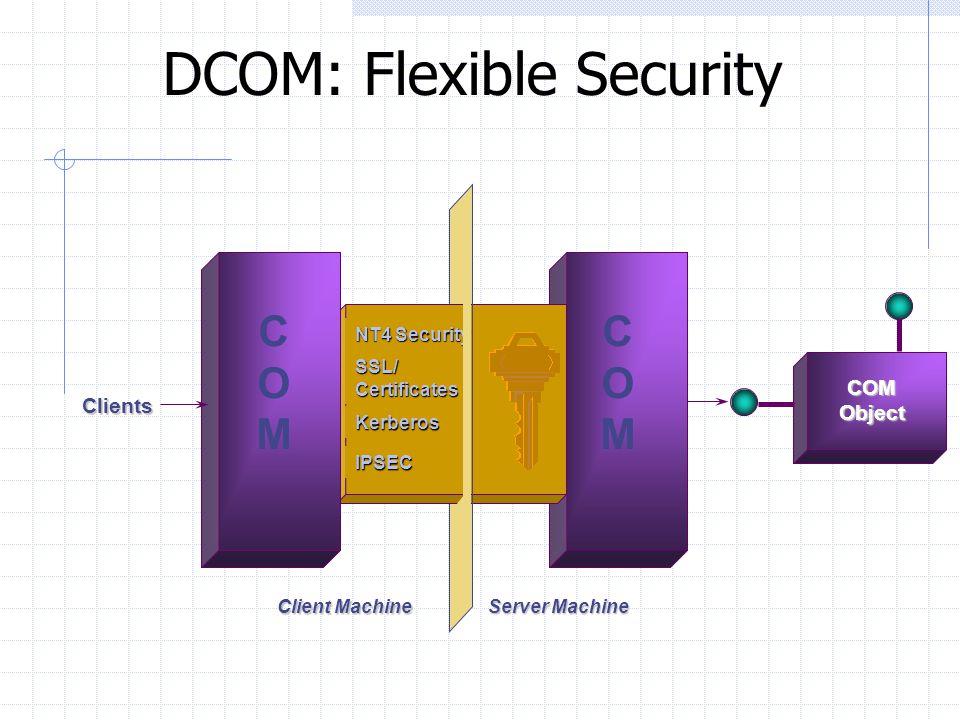 DCOM: Multiple Network Transports TCP, UDP IPX, SPX HTTP Server Machine Client Machine COMCOM Queued Clients COMCOM COMObject