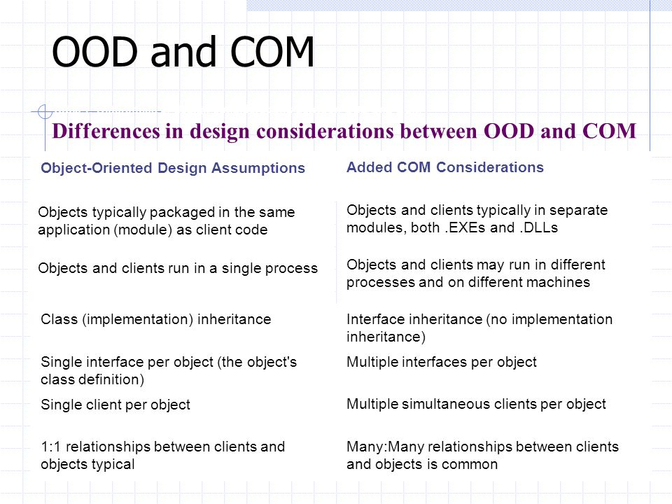 The Component Object Model (COM) Standard API Binary structure for the interface between client and object Compilers support Microsofts COM binary str