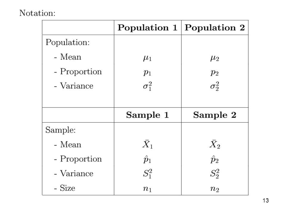 14 Hypothesis Test for the Difference of Two Population Means Step 1.