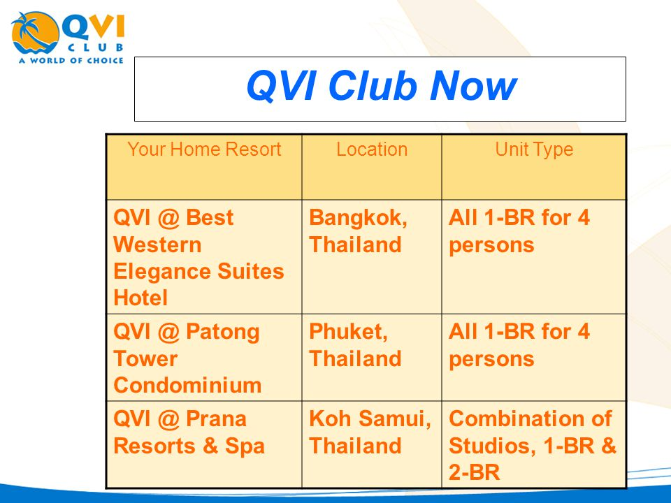 QVI Club Now Your Home ResortLocationUnit Type QVI @ Best Western Elegance Suites Hotel Bangkok, Thailand All 1-BR for 4 persons QVI @ Patong Tower Condominium Phuket, Thailand All 1-BR for 4 persons QVI @ Prana Resorts & Spa Koh Samui, Thailand Combination of Studios, 1-BR & 2-BR