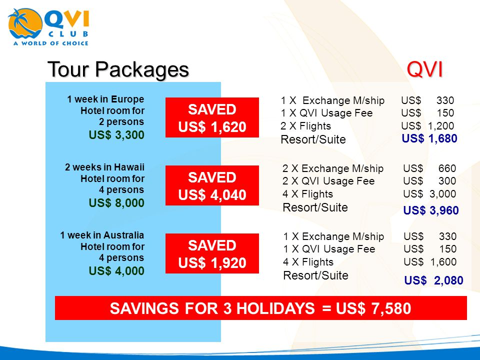 Tour Packages QVI 1 week in Europe Hotel room for 2 persons US$ 3,300 1 X Exchange M/shipUS$ 330 1 X QVI Usage FeeUS$ 150 2 X FlightsUS$ 1,200 Resort/Suite US$ 1,680 SAVED US$ 1,620 2 weeks in Hawaii Hotel room for 4 persons US$ 8,000 2 X Exchange M/shipUS$ 660 2 X QVI Usage FeeUS$ 300 4 X FlightsUS$ 3,000 Resort/Suite US$ 3,960 SAVED US$ 4,040 1 week in Australia Hotel room for 4 persons US$ 4,000 1 X Exchange M/shipUS$ 330 1 X QVI Usage FeeUS$ 150 4 X FlightsUS$ 1,600 Resort/Suite US$ 2,080 SAVED US$ 1,920 SAVINGS FOR 3 HOLIDAYS = US$ 7,580