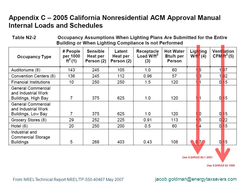 19 Use ASHRAE 90.1 2001 Use ASHRAE 62 1999 jacob.goldman@energytaxsavers.com From NREL Technical Report NREL/TP-550-40467 May 2007