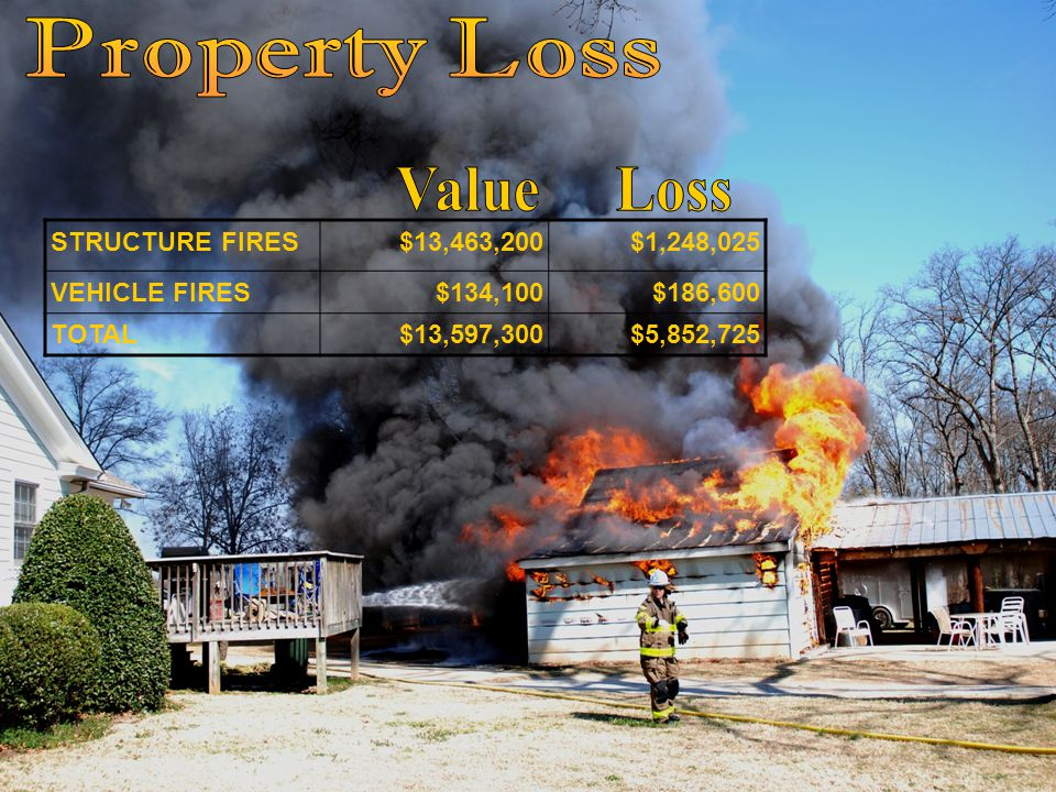 STRUCTURE FIRES$13,463,200$1,248,025 VEHICLE FIRES$134,100$186,600 TOTAL$13,597,300$5,852,725