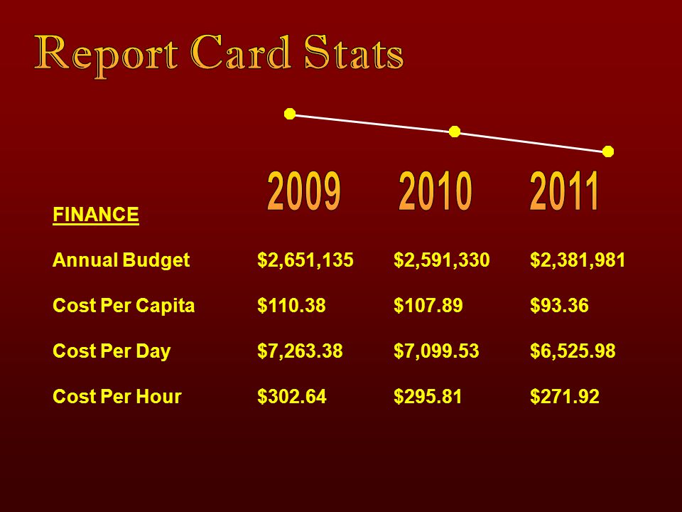 FINANCE Annual Budget$2,651,135 $2,591,330$2,381,981 Cost Per Capita$110.38 $107.89$93.36 Cost Per Day$7,263.38 $7,099.53$6,525.98 Cost Per Hour$302.6